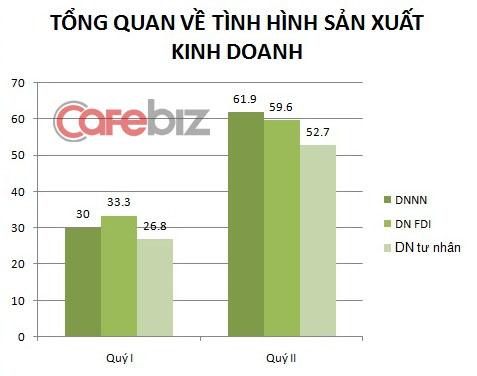 Tỷ lệ DNNN lạc quan luôn áp đảo trong nhiều chỉ số dự báo.