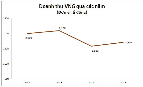 Nguồn: BCTC của VNG, Tổng hợp