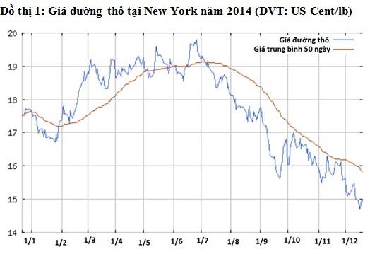 Đường thô tại New York đã giảm gần 60% từ mức cao 30 năm, đạt 36,08 cent/lb trong tháng 2 năm 2011 do nguồn cung thế giới tăng nhanh hơn tiêu thụ. Nguồn: ino.com.