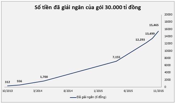 Sau năm 2013 và 2014 nằm im, tốc độ giải ngân gói 30.000 tỉ đồng cho thị trường bất động sản đã tăng chóng mặt