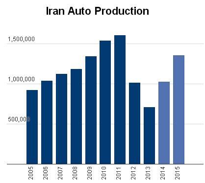 Tình hình sản xuất ô tô ở Iran.