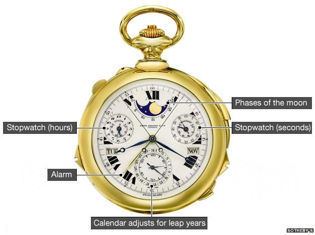 """Chiếc đồng hồ cổ """"siêu phức tạp"""" hiệu Patek Philippe được bán đấu giá kỷ lục 21,3 triệu USD cuối năm 2014"""