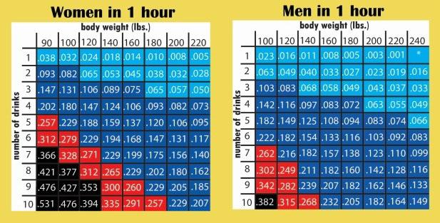 Các đơn vị: - Trọng lượng cơ thể (pound/lb). 1lb = 0,45kg - Nồng độ cồn trong máu (g/100ml)