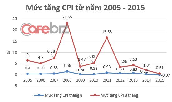 Lần đầu tiên CPI tháng 8 thấp kỷ lục so với tháng trước...