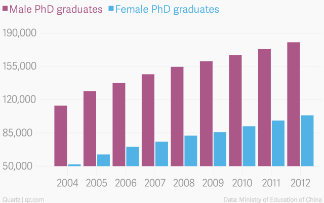 Số lượng nữ tiến sĩ tại Trung Quốc vấn tăng đều qua các năm