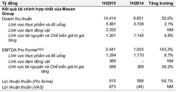 Kết quả tài chính hợp nhất của tập đoàn Masan 6 tháng đầu năm 2015.
