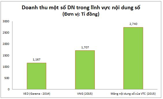 VNG đang bị Garena gần đuổi kịp và VTC bỏ lại khá xa (Nguồn: Bộ TT&TT, tổng hợp)