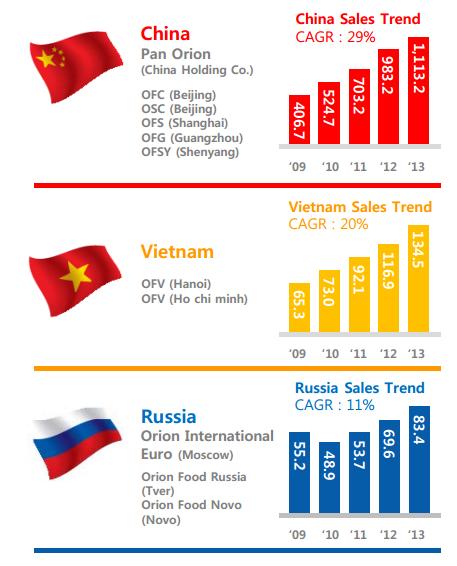 Tăng trưởng doanh thu của Orion tại 3 thị trường nước ngoài chính. Đv: Tỷ won.