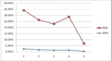 Tỷ suất ROE, ROA của Ngân hàng TMCP Á Châu (ACB) từ năm 2008 - 2012.