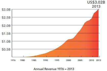 Doanh thu hàng năm của SAS từ năm 1976 - 2013. Nguồn: SAS.