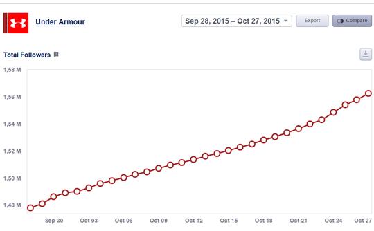 Socialbakers chỉ ra rằng số người theo dõi Under Armour đang tăng lên trong tháng vừa qua.