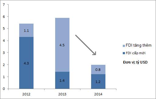 Vốn đầu tư trực tiếp (FDI) cấp mới và tăng thêm của Nhật những năm gần đây (Nguồn: Cục đầu tư nước ngoài)