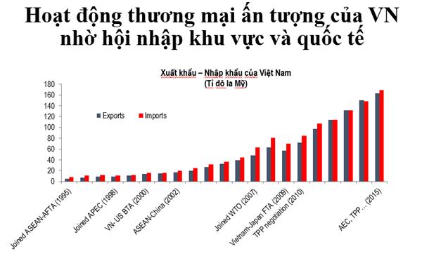 Kim ngạch xuất nhập khẩu của Việt Nam rất đáng ghi nhận, Giám đốc quốc gia của World Bank tại Việt Nam. Nguồn: World Bank.