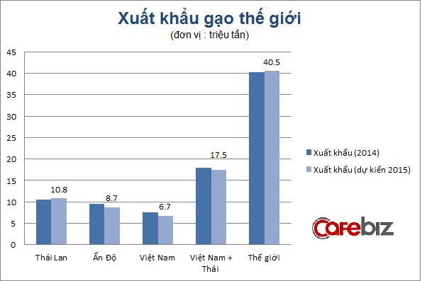 Nguồn: Hiệp hội lương thực Việt Nam, FAO
