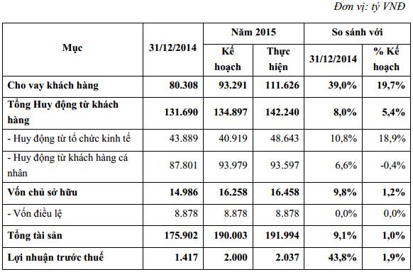Một số chỉ tiêu tài chính năm 2015