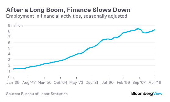Số lao động tại Mỹ trong ngành tài chính (triệu người)