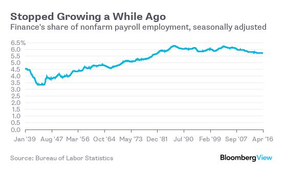 Tỷ lệ lao động ngành tài chính trong tổng lao động tại Mỹ (%)