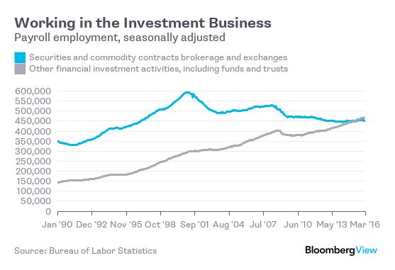 Lao động trong ngành môi giới (xanh) và tư vấn đầu tư, quỹ đầu tư (xám)