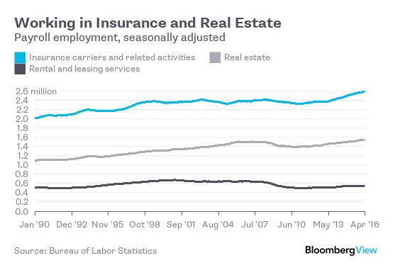 Số lao động làm trong ngành bảo hiểm (xanh), bất động sản (xám) và cho thuê nhà (đen)