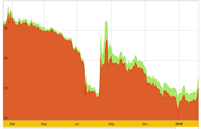 Biểu đồ giá vàng SJC trong 1 năm qua. Nguồn: SJC
