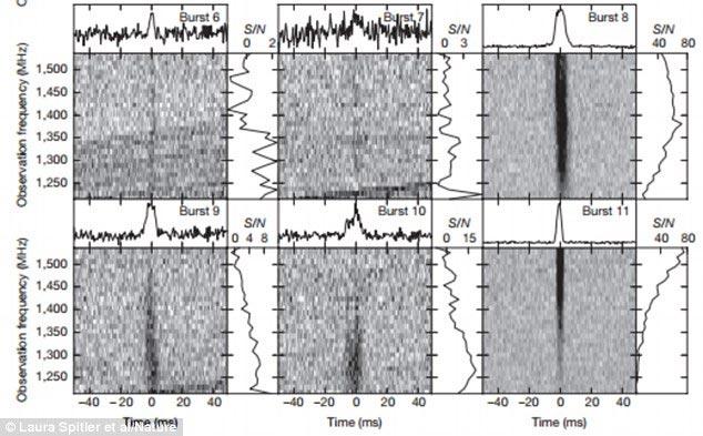 Các nhà nghiên cứu đã thu được tổng cộng 10 đợt bùng nổ sóng vô tuyến nhanh mới trong vũ trụ. Ảnh: Nature