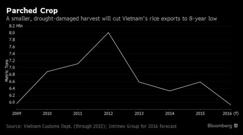 Sản lượng xuất khẩu gạo của Việt Nam có thể giảm trong năm nay (triệu tấn)