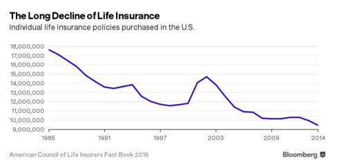 Số lượng hợp đồng bảo hiểm nhân thọ cá nhân tại Mỹ đi xuống.