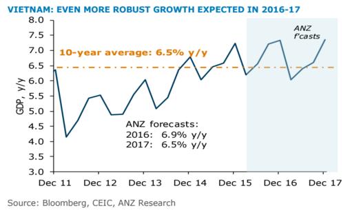 Dự báo lạc quan của ANZ về tốc độ tăng trưởng GDP của kinh tế Việt Nam