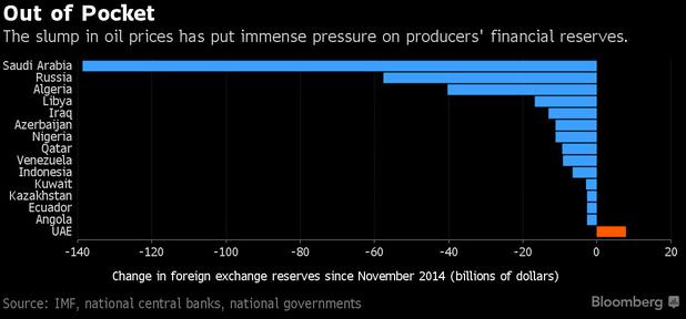 Thay đổi trong dự trữ ngoại hối của các nước kể từ tháng 11/2014 (Nguồn: Bloomberg)