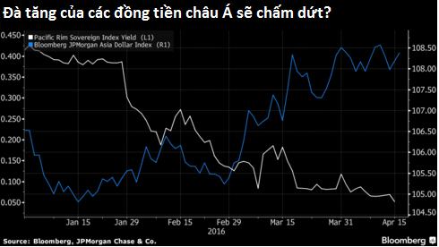 Chỉ số đo lường diễn biến của các đồng tiền châu Á biến động ngược chiều với lợi suất trên thị trường trái phiếu