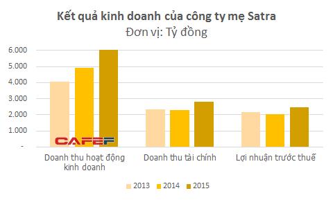 Nhờ khoản đầu tư vào VBL mà Satra trở thành một trong những doanh nghiệp lớn nhất trong hệ thống các doanh nghiệp do Ủy ban nhân dân Thành phố Hồ Chí Minh quản lý