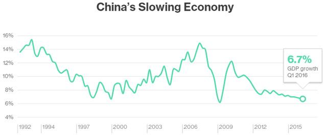 Tăng trưởng GDP của Trung Quốc qua các thời kỳ (Nguồn: Bloomberg)