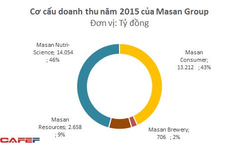Mảng thức ăn chăn nuôi đã tác động mạnh tới cơ cấu doanh thu của Masan