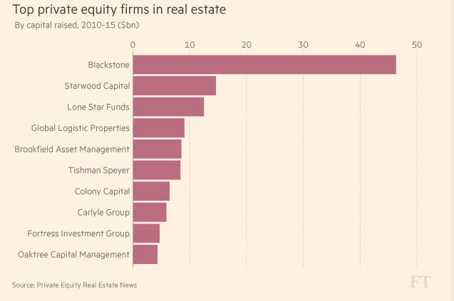 Những công ty vốn cổ phần tư nhân đầu tư vào bất động sản lớn nhất thế giới.