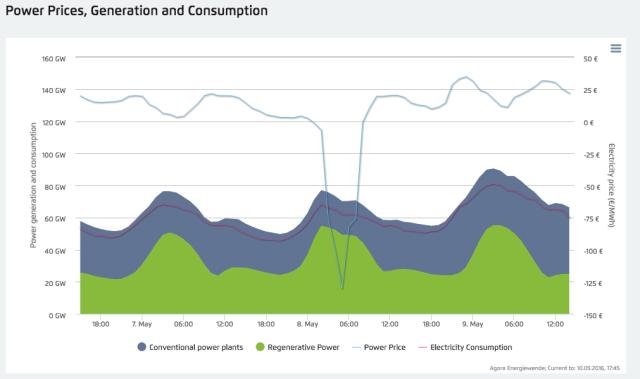 Giá điện tại Đức đã xuống mức âm trong vài giờ