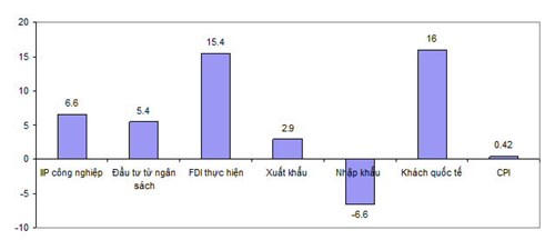 TỐC ĐỘ TĂNG/GIẢM MỘT SỐ CHỈ TIÊU KINH TẾ CHỦ YẾU 2 THÁNG ĐẦU NĂM (%) Nguồn: Tổng cục Thống kê
