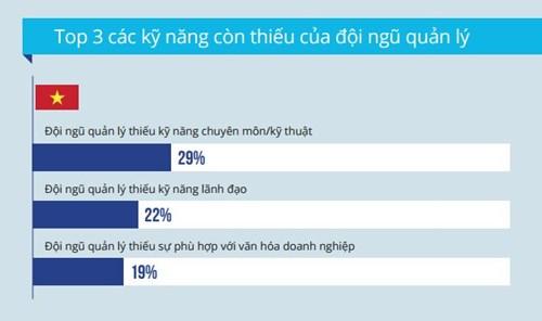 Top 3 kỹ năng còn thiếu của đội ngũ quản lý người Việt. Nguồn: Navigos Search