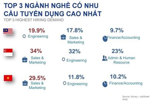 Top 3 ngành nghề có nhu cầu tuyển dụng cao nhất quý IV/2015 tại Malaysia, Singapore và Việt Nam. Nguồn: JobStreet