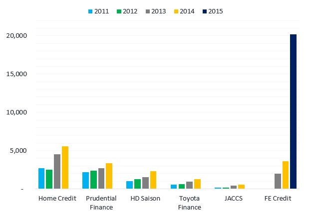 Quy mô cho vay tiêu dùng của 5 công ty tài chính có vốn nước ngoài và FE Credit. Đơn vị: Nghìn tỷ đồng.