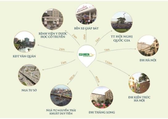 Khu chung cư cách ngã tư Khuất Duy Tiến - Nguyễn Trãi 500m, cách khu đô thị Linh Đàm 500m, kết nối đồng bộ với trung tâm Thanh Xuân rất đa dạng về hệ thống văn hóa giáo dục