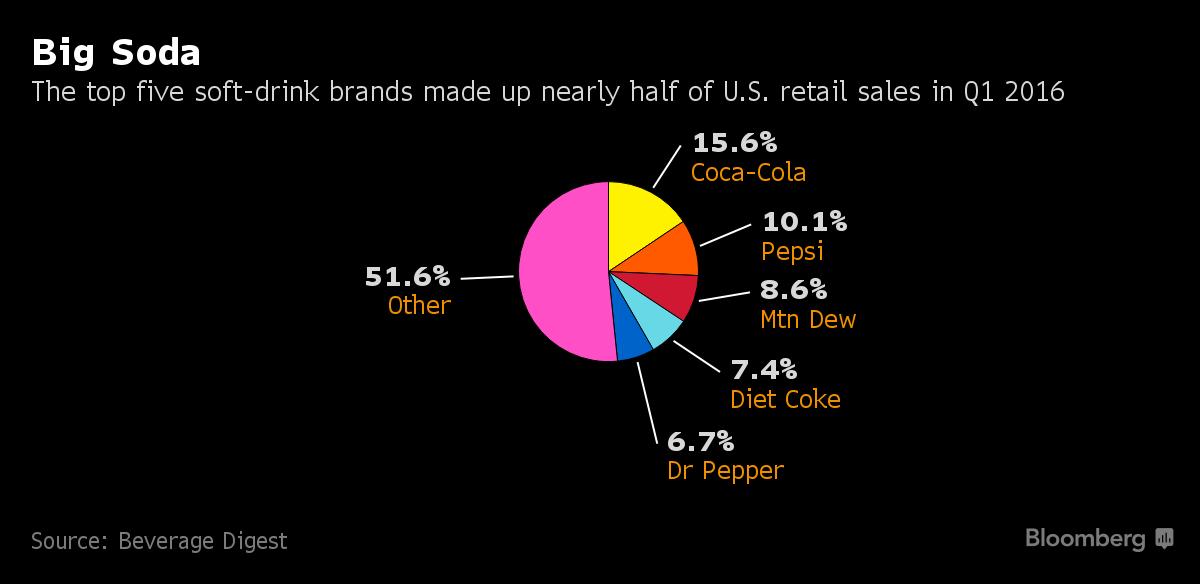 Những sản phẩm nước ngọt có ga được tiêu thụ nhiều nhất tại Mỹ trong quý I/2016