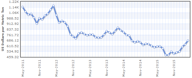 Giá dầu cọ thế giới liên tục giảm mạnh 5 năm qua nhưng đang hồi phục trở lại. Nguồn: Indexmundi