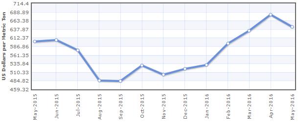 Biểu đố giá cọ dầu 1 năm qua. Nguồn: Indexmundi