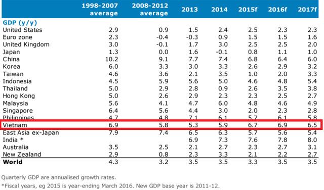 Tăng trưởng GDP so với các nước trong khu vực