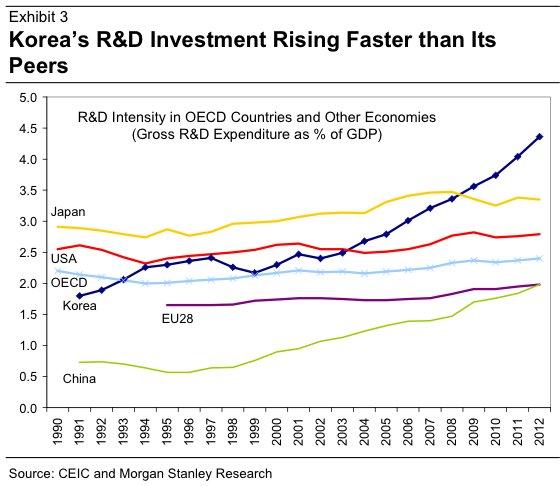 Ngân sách cho nghiên cứu và phát triển của Hàn Quốc tăng chóng mặt qua các năm (Đơn vị: % trên GDP)