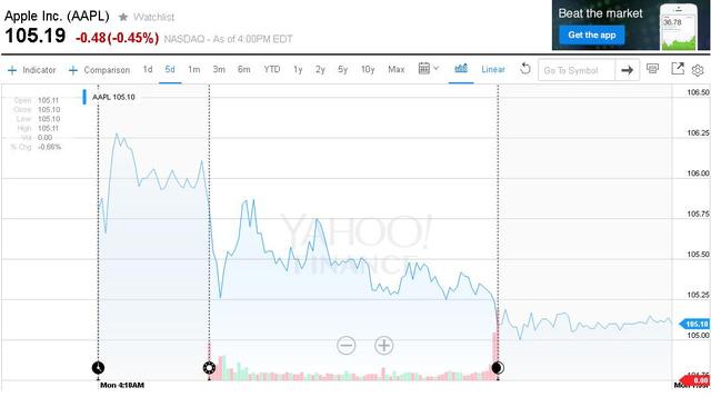 Giá cổ phiếu Apple giảm trong hôm thứ 2, sau khi FBI tuyên bố bẻ khóa thành công chiếc iPhone.