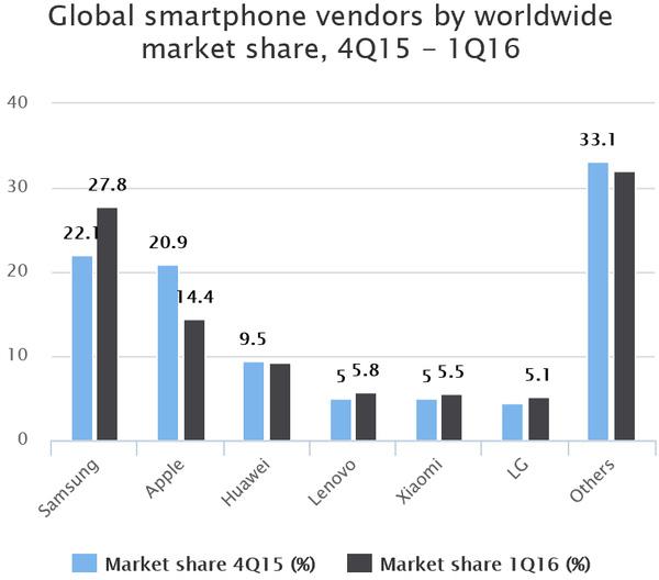Thị phần toàn cầu của Apple đang sụt giảm mạnh.