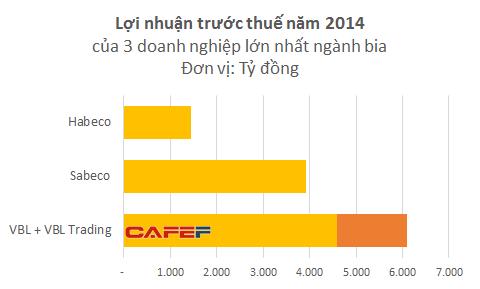 Dù chỉ đứng thứ 2 về thị phần bia nhưng lợi nhuận của VBL bỏ xa so với Sabeco và Habeco