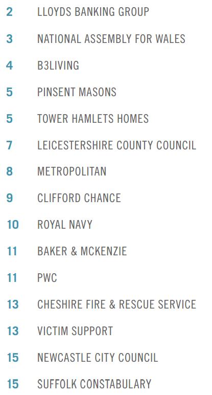 Bảng sếp hạng 15 vị trí đầu. Sau MI5 là ngân hàng LLoyds. (Nguồn Stonewall)