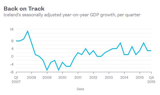 Tăng trưởng GDP theo quý của Iceland (%)
